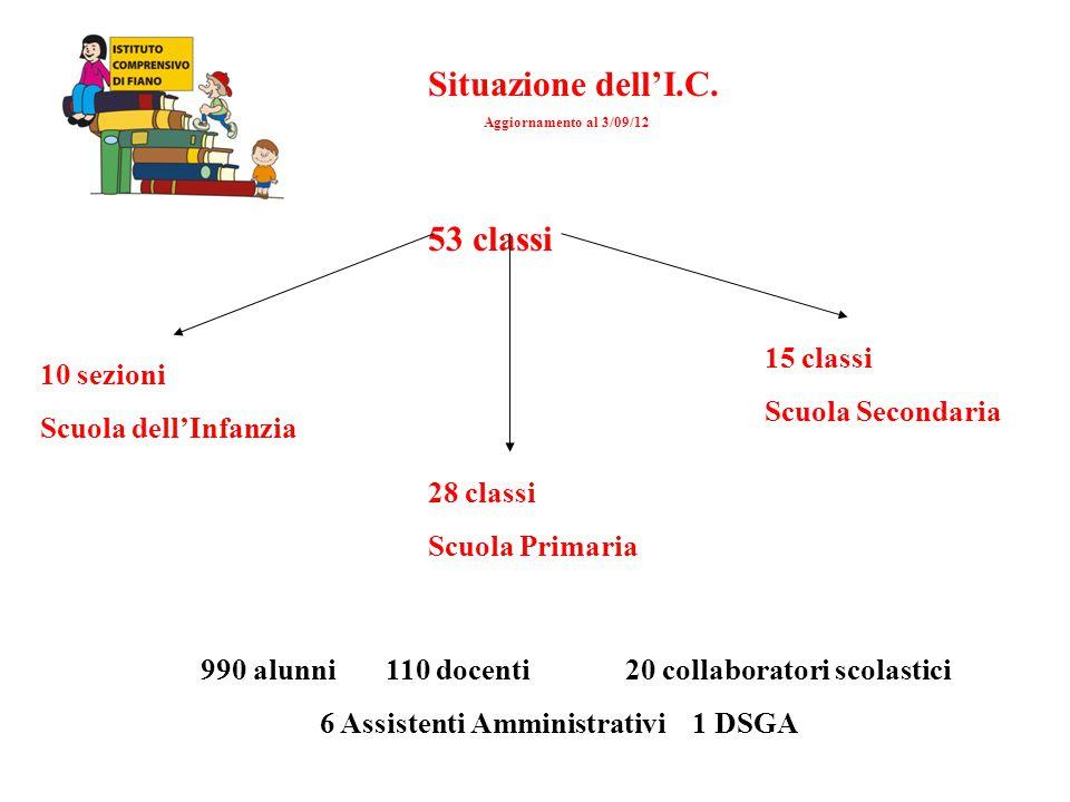 Situazione dell'I.C. Aggiornamento al 3/09/12 53 classi 10 sezioni Scuola dell'Infanzia 28 classi Scuola Primaria 15 classi Scuola Secondaria 990 alun