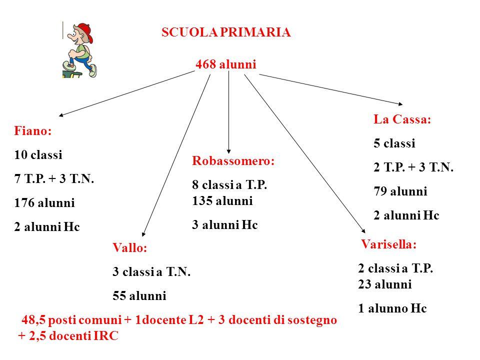SCUOLA PRIMARIA 468 alunni Fiano: 10 classi 7 T.P. + 3 T.N. 176 alunni 2 alunni Hc La Cassa: 5 classi 2 T.P. + 3 T.N. 79 alunni 2 alunni Hc Robassomer
