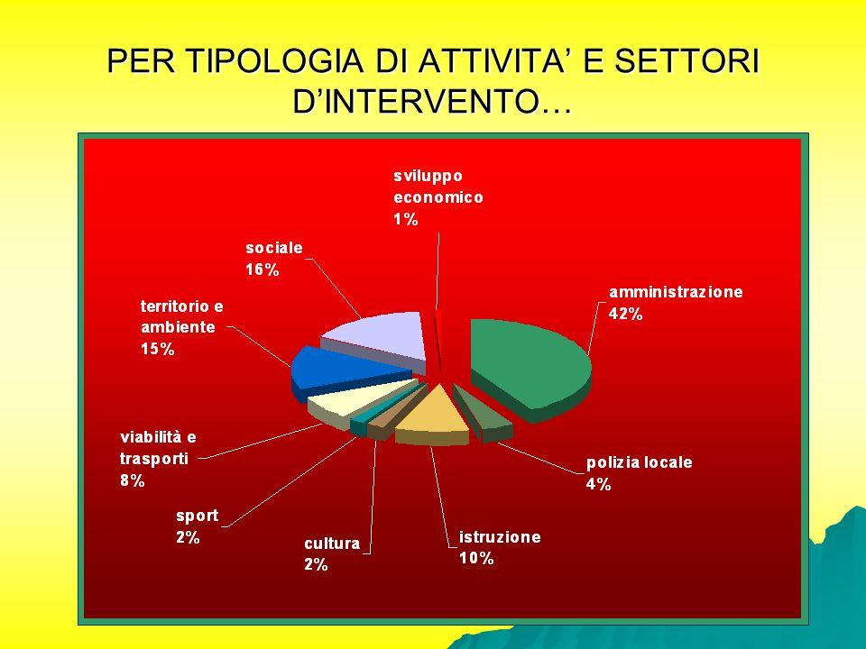 PER TIPOLOGIA DI ATTIVITA' E SETTORI D'INTERVENTO…