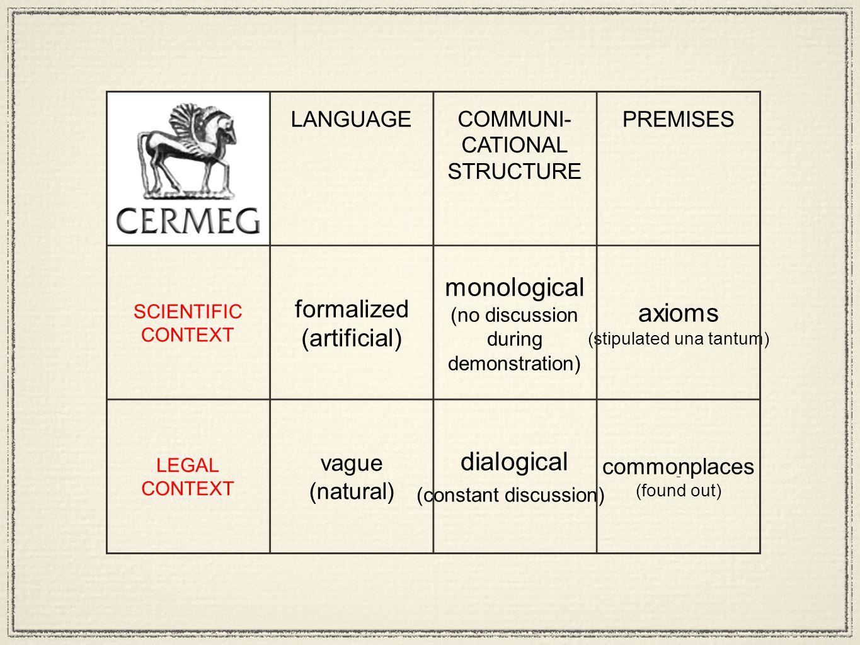 SCIENTIFIC CONTEXT LEGAL CONTEXT LANGUAGE COMMUNI- CATIONAL STRUCTURE PREMISES formalized (artificial) monological (no discussion during demonstration