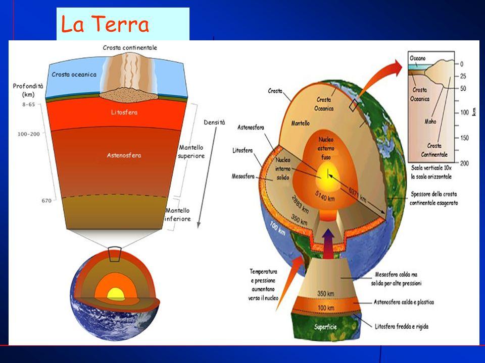 Cosa avviene dentro la Terra La Litosfera, strato più superficiale della Terra (Crosta + parte alta del Mantello), galleggia su di uno strato magmatico detto Astenosfera.
