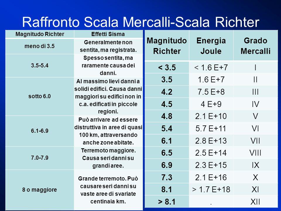 Raffronto Scala Mercalli-Scala Richter Magnitudo Richter Energia Joule Grado Mercalli < 3.5< 1.6 E+7I 3.51.6 E+7II 4.27.5 E+8III 4.54 E+9IV 4.82.1 E+10V 5.45.7 E+11VI 6.12.8 E+13VII 6.52.5 E+14VIII 6.92.3 E+15IX 7.32.1 E+16X 8.1> 1.7 E+18XI > 8.1.XII Magnitudo RichterEffetti Sisma meno di 3.5 Generalmente non sentita, ma registrata.