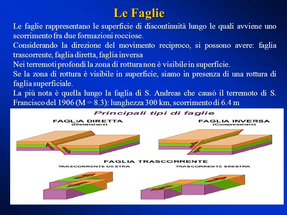Onde di Rayleigh) Onde di Love ) Hanno velocità minore delle onde P ed S e si trasmettono solo nello strato superficiale della Terra (primi 4-5 metri), provocando grandi spostamenti.