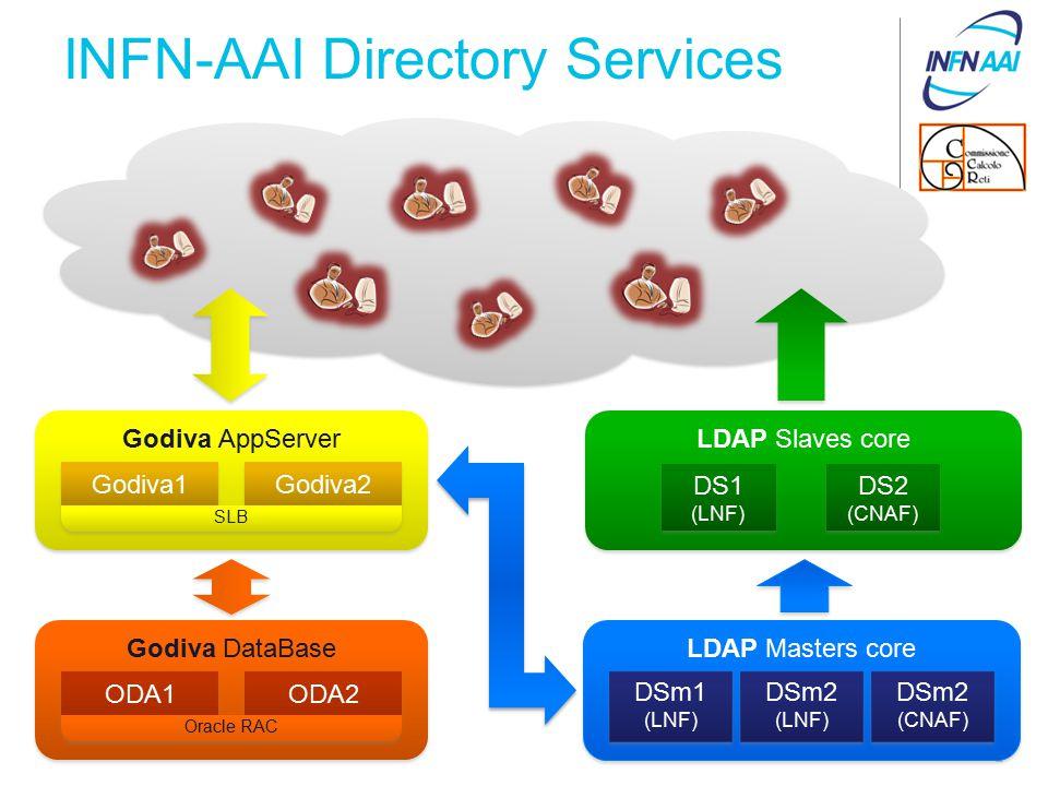 INFN-AAI Directory Services 2 LDAP Slaves core DS1 (LNF) DS1 (LNF) DS2 (CNAF) DS2 (CNAF) Godiva AppServer Godiva1 Godiva2 SLB LDAP Masters core DSm1 (LNF) DSm1 (LNF) DSm2 (LNF) DSm2 (LNF) DSm2 (CNAF) DSm2 (CNAF) Godiva DataBase ODA1 ODA2 Oracle RAC