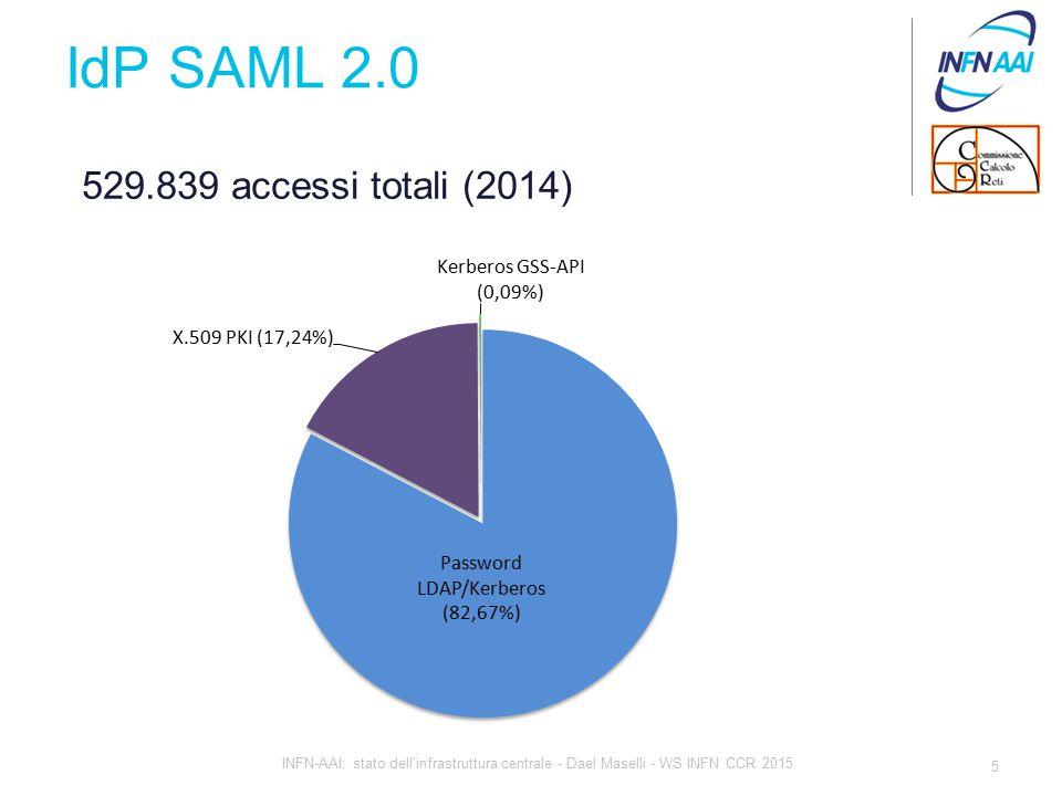 IdP SAML 2.0 5 INFN-AAI: stato dell infrastruttura centrale - Dael Maselli - WS INFN CCR 2015 529.839 accessi totali (2014)