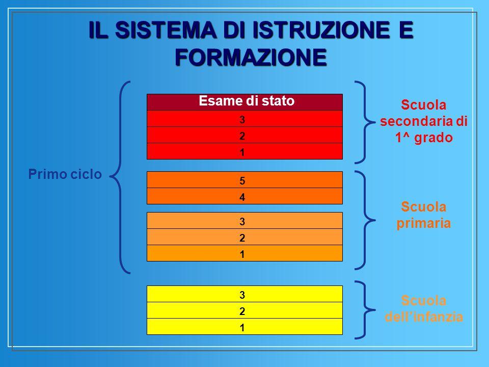 Il Circolo Didattico  Plesso A.Scarpa – Scuola speciale integrata via Clericetti, 22 – 15 classi v Plesso F.Bonetti via Tajani, 12 – 11 classi v Plesso Nolli-Arquati viale Romagna, 16/18 – 23 classi