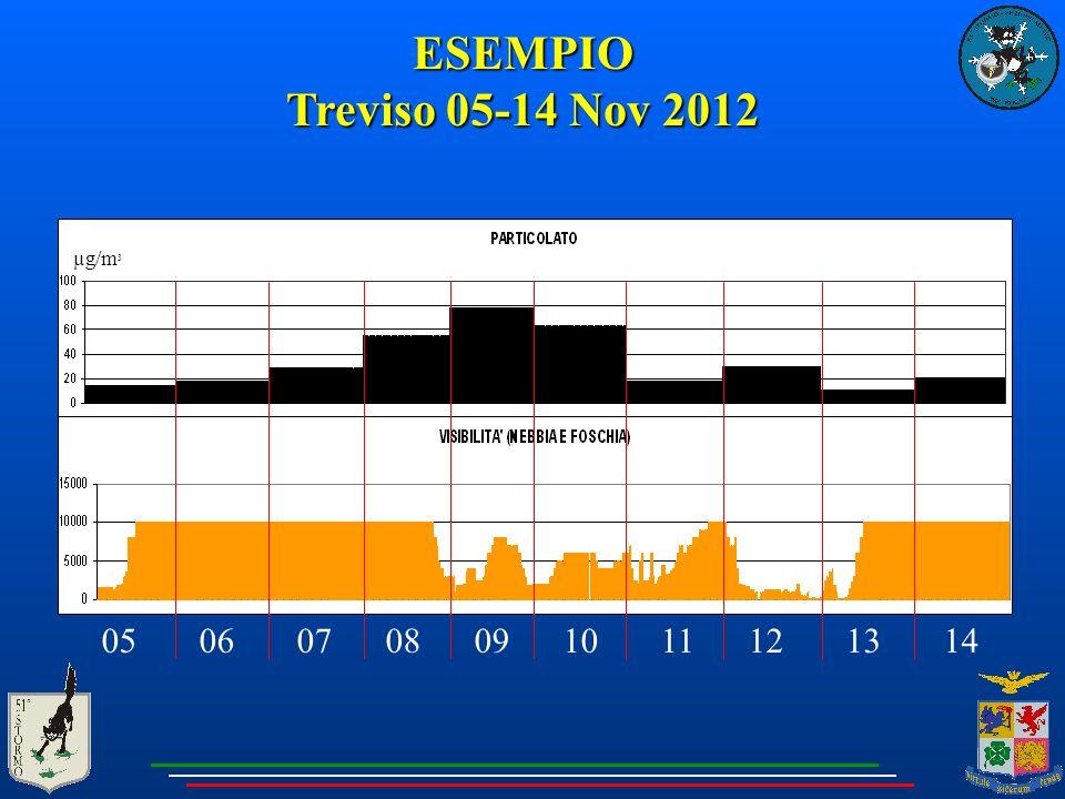 ESEMPIO Treviso 05-14 Nov 2012 05 06 07 08 09 10 11 12 13 14 µg/m 3