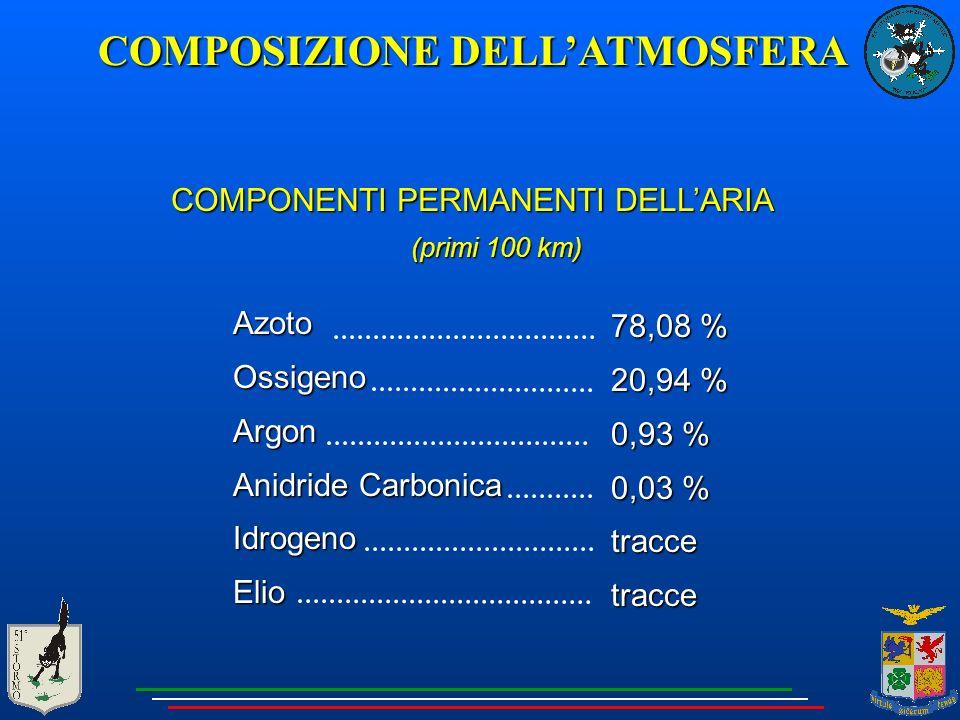 COMPONENTI PERMANENTI DELL'ARIA (primi 100 km) AzotoOssigenoArgon Anidride Carbonica IdrogenoElio 78,08 % 20,94 % 0,93 % 0,03 % traccetracce COMPOSIZIONE DELL'ATMOSFERA
