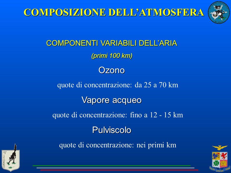 COMPONENTI VARIABILI DELL'ARIA (primi 100 km) Ozono quote di concentrazione: da 25 a 70 km Vapore acqueo quote di concentrazione: fino a 12 - 15 kmPulviscolo quote di concentrazione: nei primi km COMPOSIZIONE DELL'ATMOSFERA
