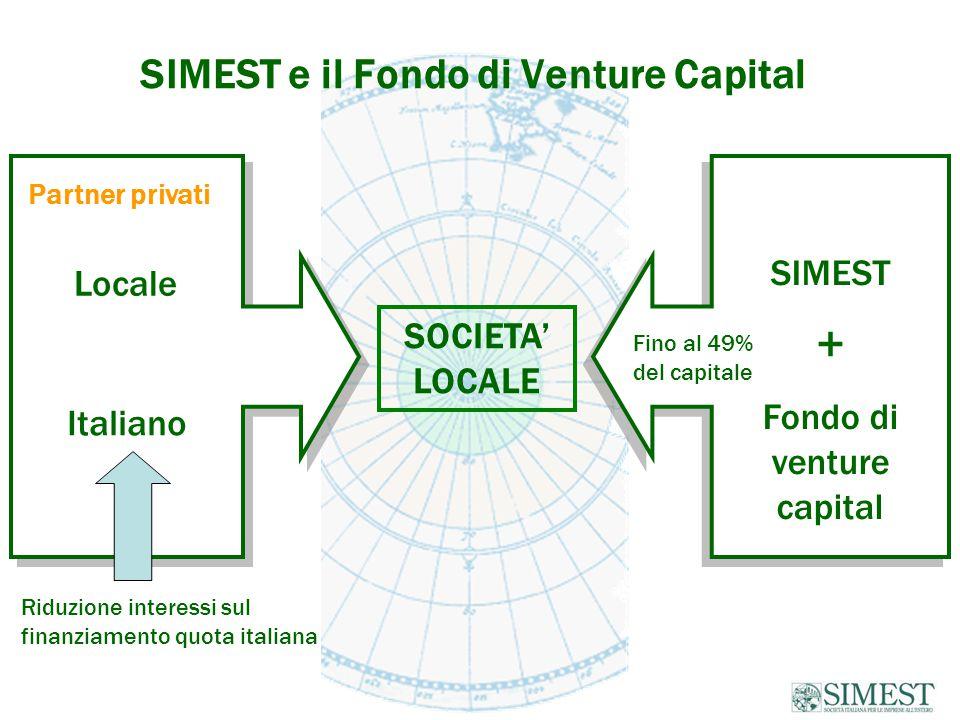 SOCIETA' LOCALE Italiano SIMEST + Fondo di venture capital SIMEST + Fondo di venture capital Fino al 49% del capitale Partner privati Locale Riduzione interessi sul finanziamento quota italiana SIMEST e il Fondo di Venture Capital