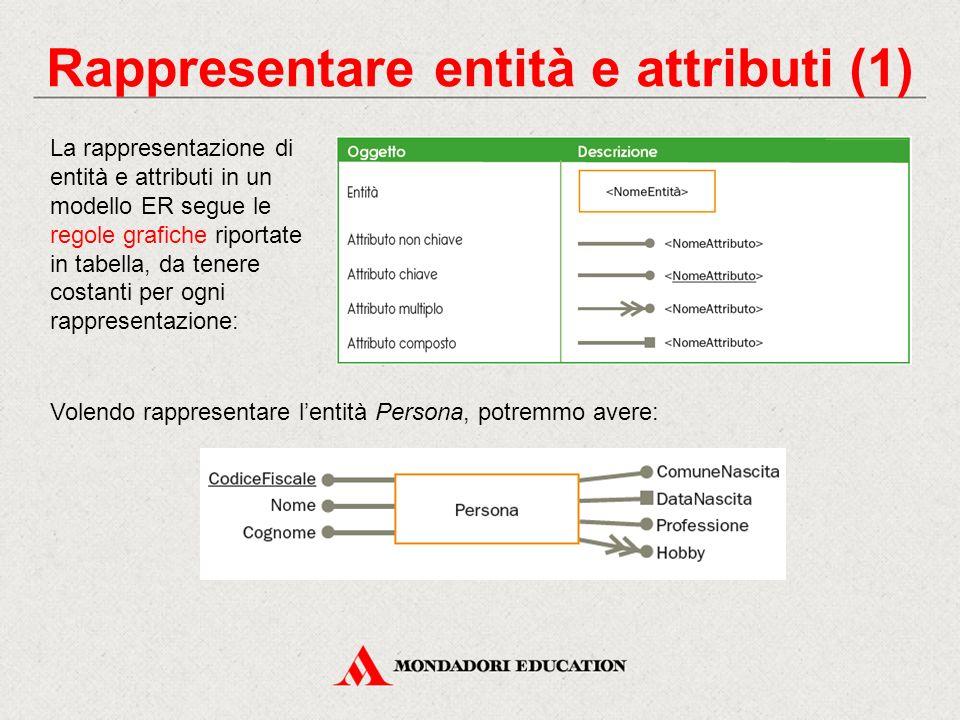 Rappresentare entità e attributi (1) La rappresentazione di entità e attributi in un modello ER segue le regole grafiche riportate in tabella, da tene