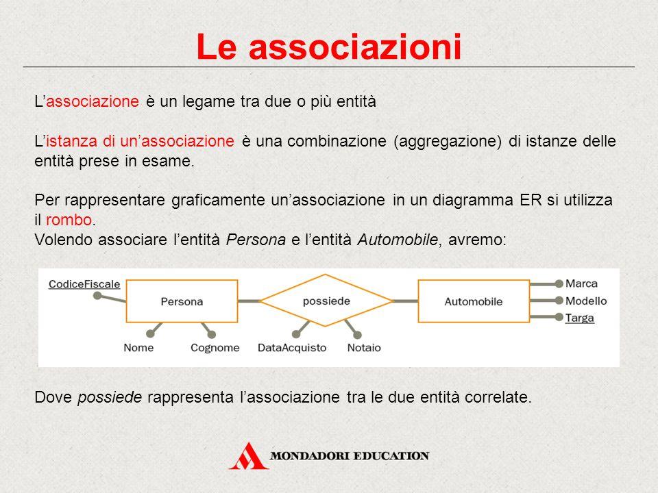 Le associazioni L'associazione è un legame tra due o più entità L'istanza di un'associazione è una combinazione (aggregazione) di istanze delle entità