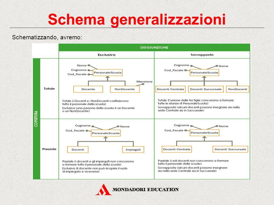 Schema generalizzazioni Schematizzando, avremo: