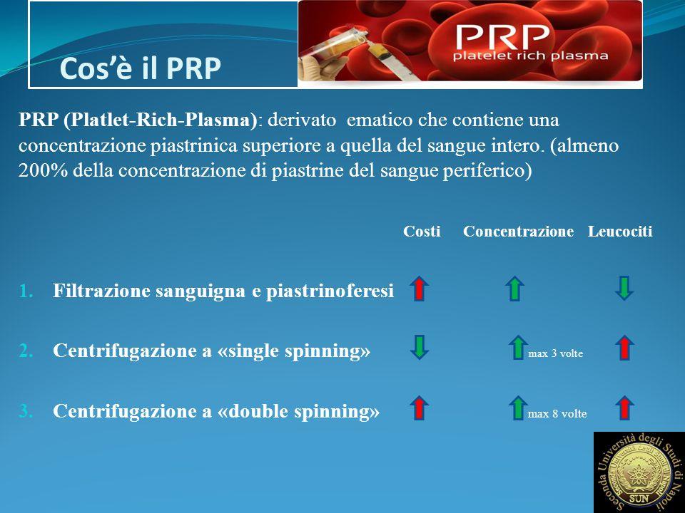 Cos'è il PRP PRP (Platlet-Rich-Plasma): derivato ematico che contiene una concentrazione piastrinica superiore a quella del sangue intero. (almeno 200