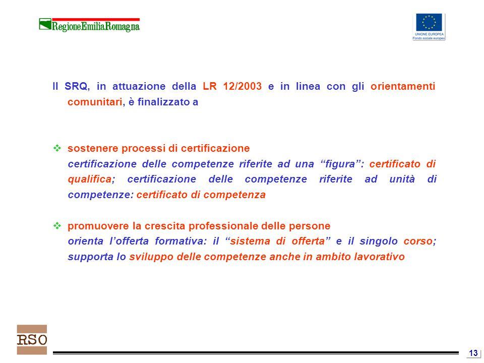 13 Il SRQ, in attuazione della LR 12/2003 e in linea con gli orientamenti comunitari, è finalizzato a  sostenere processi di certificazione certificazione delle competenze riferite ad una figura : certificato di qualifica; certificazione delle competenze riferite ad unità di competenze: certificato di competenza  promuovere la crescita professionale delle persone orienta l'offerta formativa: il sistema di offerta e il singolo corso; supporta lo sviluppo delle competenze anche in ambito lavorativo