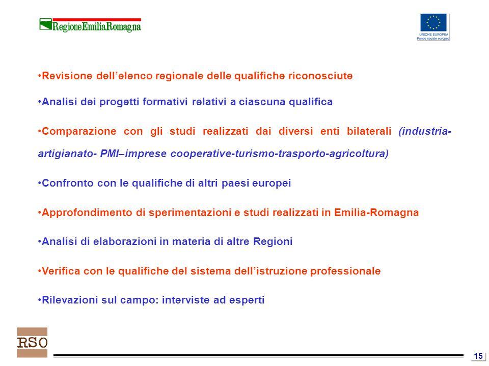 15 Revisione dell'elenco regionale delle qualifiche riconosciute Analisi dei progetti formativi relativi a ciascuna qualifica Comparazione con gli studi realizzati dai diversi enti bilaterali (industria- artigianato- PMI–imprese cooperative-turismo-trasporto-agricoltura) Confronto con le qualifiche di altri paesi europei Approfondimento di sperimentazioni e studi realizzati in Emilia-Romagna Analisi di elaborazioni in materia di altre Regioni Verifica con le qualifiche del sistema dell'istruzione professionale Rilevazioni sul campo: interviste ad esperti