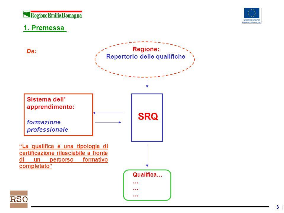 3 Sistema dell' apprendimento: formazione professionale SRQ Qualifica… … Regione: Repertorio delle qualifiche Da: La qualifica è una tipologia di certificazione rilasciabile a fronte di un percorso formativo completato 1.