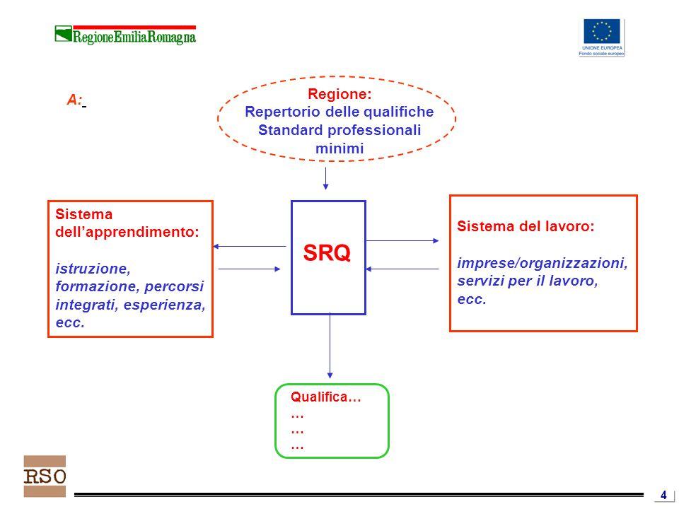 4 Sistema dell'apprendimento: istruzione, formazione, percorsi integrati, esperienza, ecc.