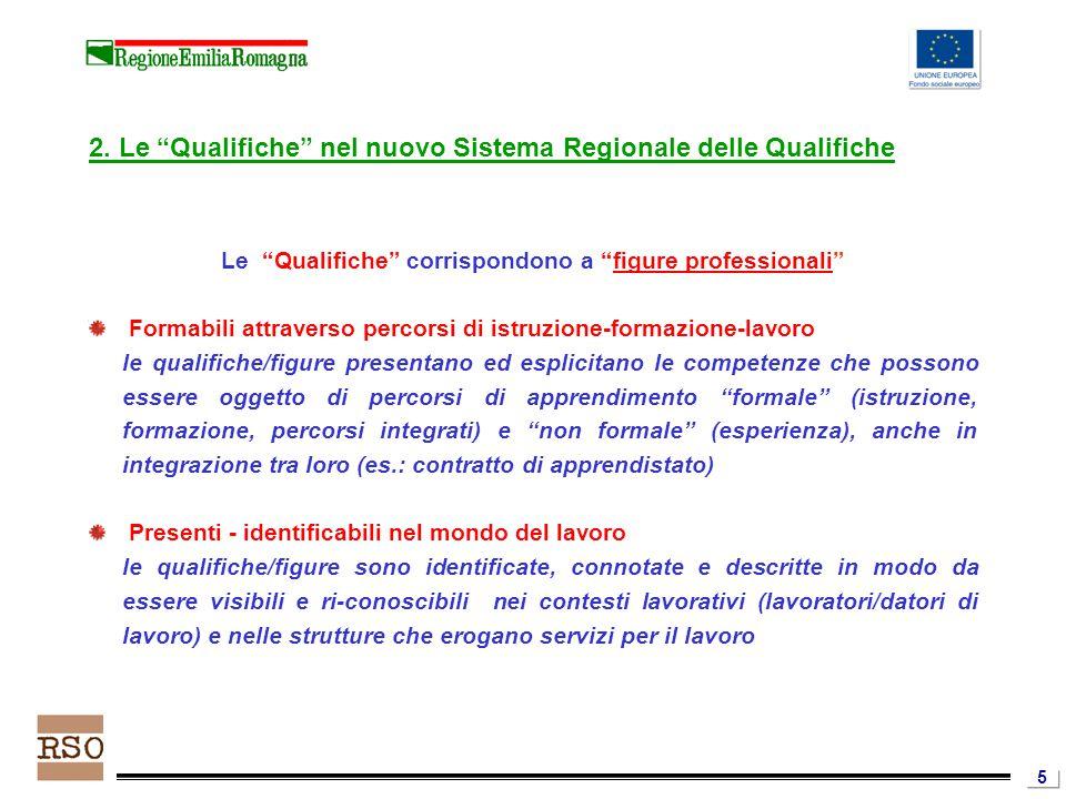 """5 2. Le """"Qualifiche"""" nel nuovo Sistema Regionale delle Qualifiche Le """"Qualifiche"""" corrispondono a """"figure professionali"""" Formabili attraverso percorsi"""
