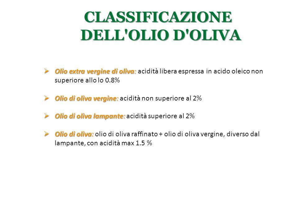 CLASSIFICAZIONE DELL'OLIO D'OLIVA  Olio extra vergine di oliva:  Olio extra vergine di oliva: acidità libera espressa in acido oleico non superiore