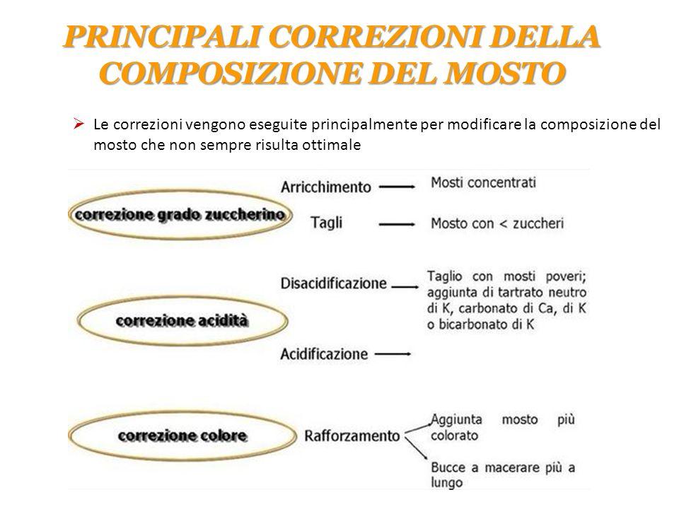 PRINCIPALI CORREZIONI DELLA COMPOSIZIONE DEL MOSTO  Le correzioni vengono eseguite principalmente per modificare la composizione del mosto che non se
