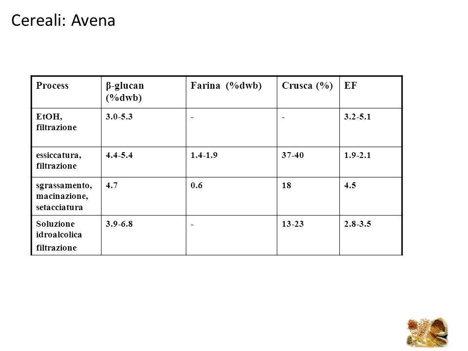 Processβ-glucan (%dwb) Farina (%dwb)Crusca (%)EF EtOH, filtrazione 3.0-5.3--3.2-5.1 essiccatura, filtrazione 4.4-5.41.4-1.937-401.9-2.1 sgrassamento,