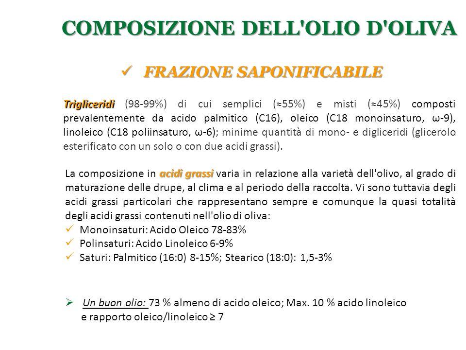 acidi grassi La composizione in acidi grassi varia in relazione alla varietà dell'olivo, al grado di maturazione delle drupe, al clima e al periodo de