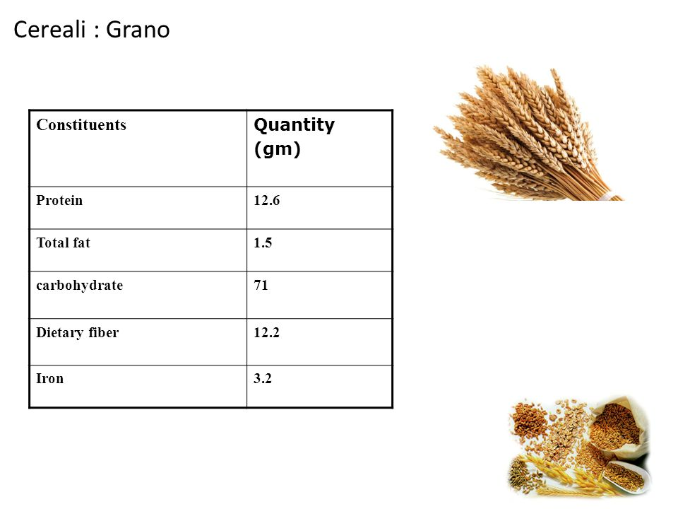 Constituents Quantity (gm) Protein12.6 Total fat1.5 carbohydrate71 Dietary fiber12.2 Iron3.2 Cereali : Grano