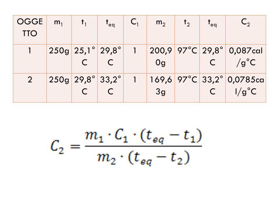 OGGE TTO m1m1 t1t1 t eq C1C1 m2m2 t2t2 C2C2 1250g 25,1° C 29,8° C 1 200,9 0g 97°C 29,8° C 0,087cal /g°C 2250g29,8° C 33,2° C 1169,6 3g 97°C33,2° C 0,0