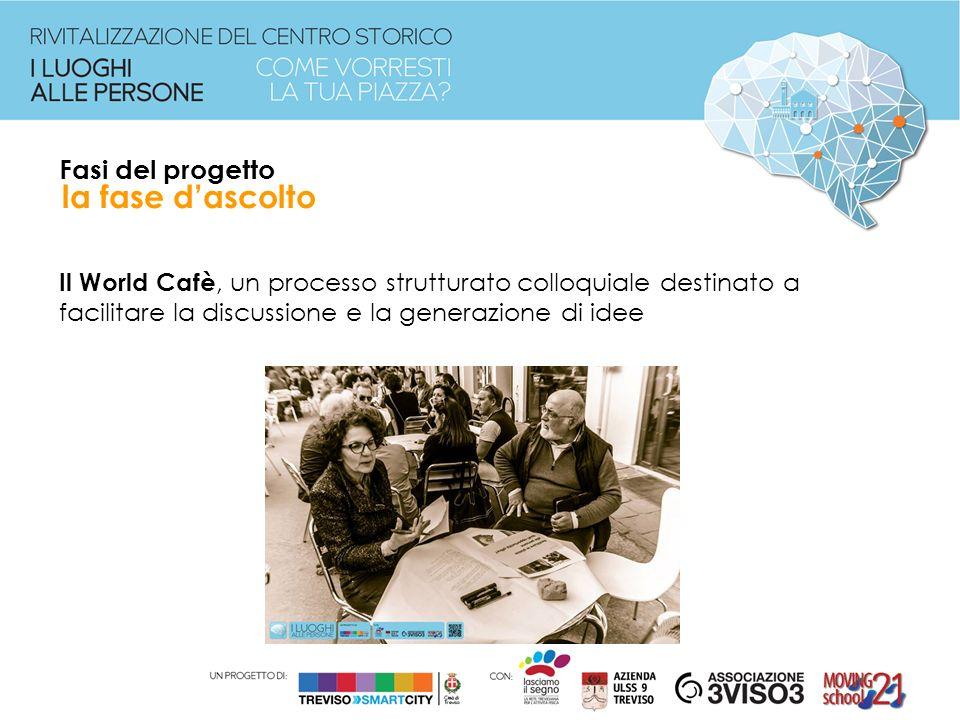 Fasi del progetto Il World Cafè, un processo strutturato colloquiale destinato a facilitare la discussione e la generazione di idee la fase d'ascolto
