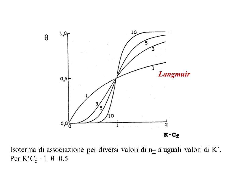 θ Langmuir Isoterma di associazione per diversi valori di n H a uguali valori di K'.