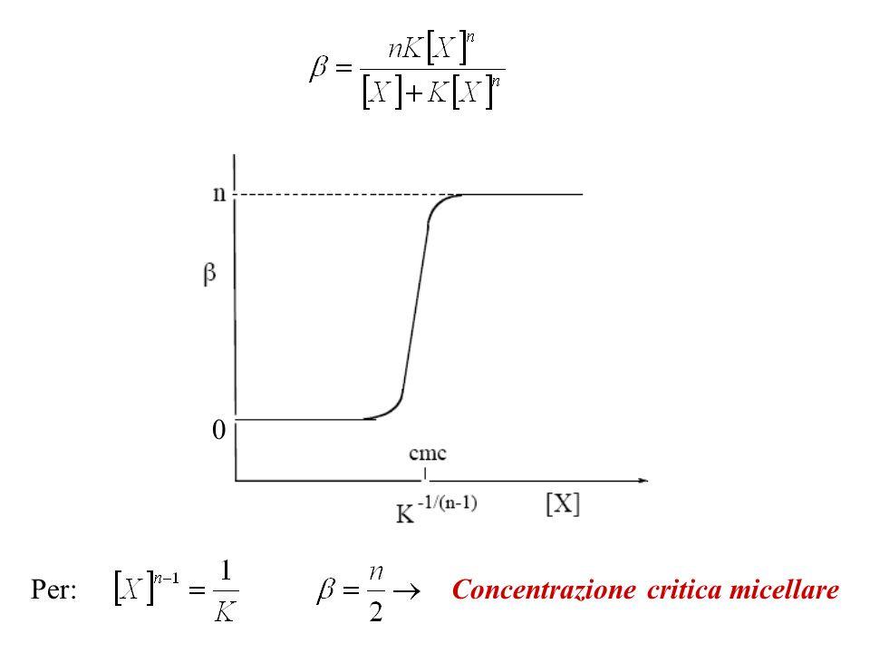 0 Per:Concentrazione critica micellare