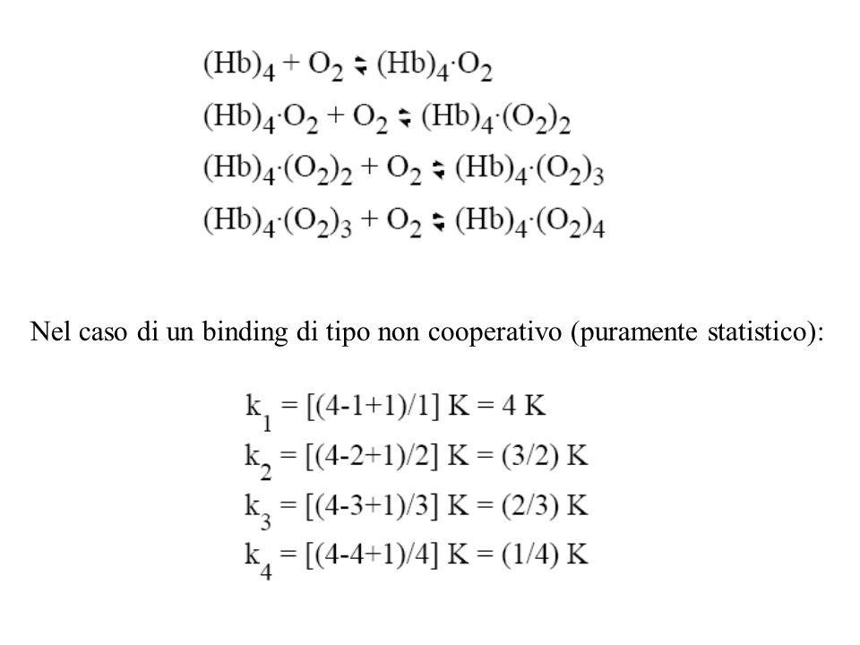 Nel caso di un binding di tipo non cooperativo (puramente statistico):