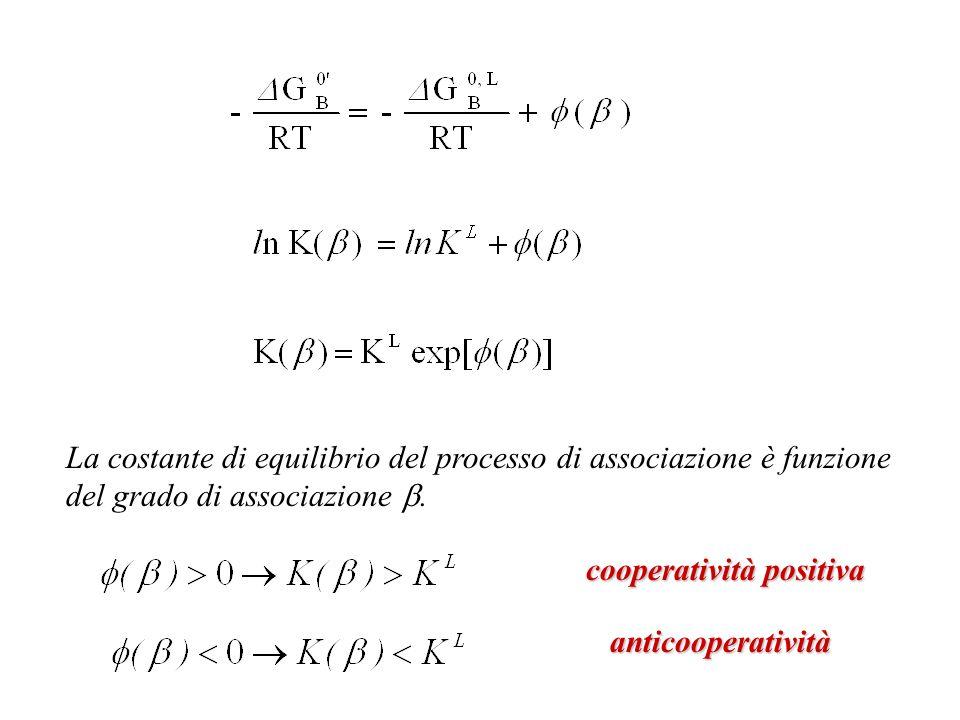 La costante di equilibrio del processo di associazione è funzione del grado di associazione .