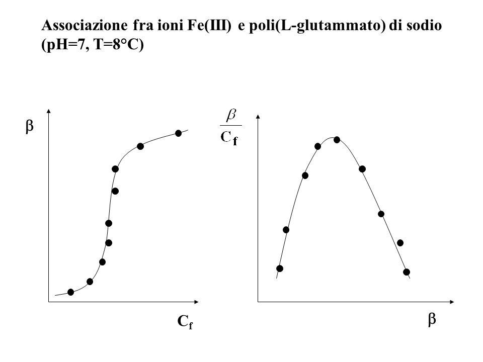 Associazione fra ioni Fe(III) e poli(L-glutammato) di sodio (pH=7, T=8°C)  CfCf 