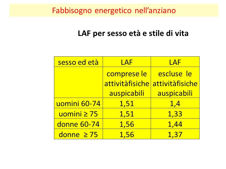 Fabbisogno energetico nell'anziano sesso ed etàLAF comprese le attivitàfisiche auspicabili escluse le attivitàfisiche auspicabili uomini 60-741,511,4