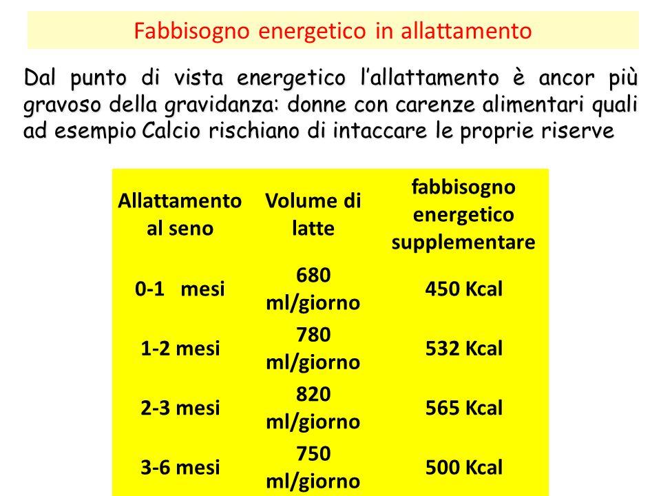Fabbisogno energetico in allattamento Dal punto di vista energetico l'allattamento è ancor più gravoso della gravidanza: donne con carenze alimentari quali ad esempio Calcio rischiano di intaccare le proprie riserve Allattamento al seno Volume di latte fabbisogno energetico supplementare 0-1 mesi 680 ml/giorno 450 Kcal 1-2 mesi 780 ml/giorno 532 Kcal 2-3 mesi 820 ml/giorno 565 Kcal 3-6 mesi 750 ml/giorno 500 Kcal