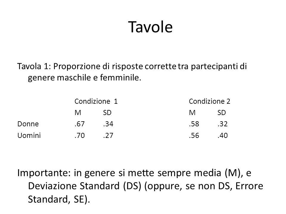 Tavole Tavola 1: Proporzione di risposte corrette tra partecipanti di genere maschile e femminile. Condizione 1Condizione 2 MSDMSD Donne.67.34.58.32 U