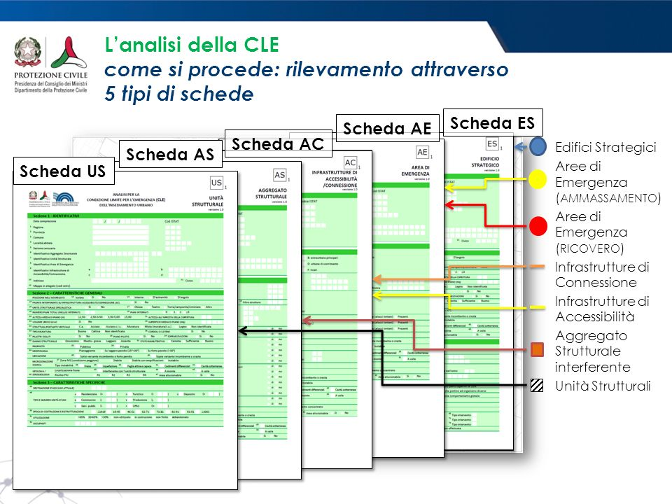 L'analisi della CLE come si procede: rilevamento attraverso 5 tipi di schede Scheda ESScheda AEScheda ACScheda ASScheda US Edifici Strategici Aree di Emergenza ( AMMASSAMENTO ) Aree di Emergenza ( RICOVERO ) Infrastrutture di Connessione Infrastrutture di Accessibilità Aggregato Strutturale interferente Unità Strutturali