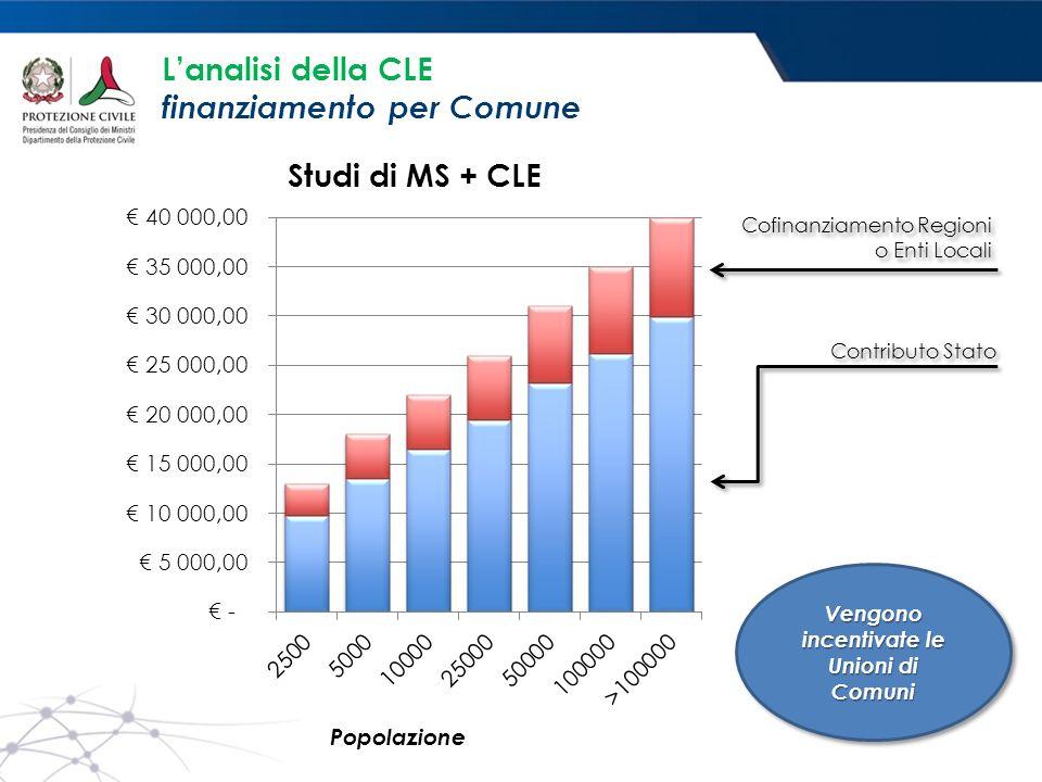 L'analisi della CLE finanziamento per Comune Contributo Stato Cofinanziamento Regioni o Enti Locali Vengono incentivate le Unioni di Comuni