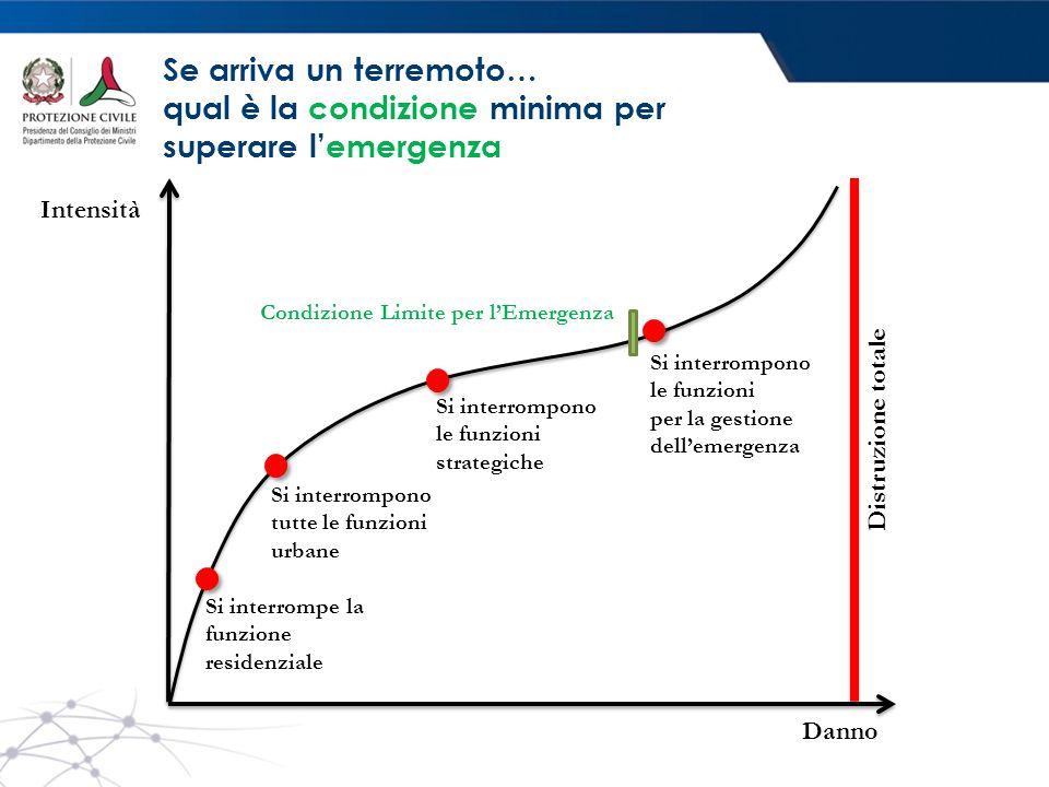 Se arriva un terremoto… qual è la condizione minima per superare l'emergenza Condizione Limite per l'Emergenza Si interrompe la funzione residenziale