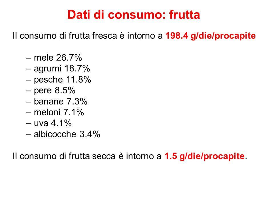 Dati di consumo: frutta Il consumo di frutta fresca è intorno a 198.4 g/die/procapite – mele 26.7% – agrumi 18.7% – pesche 11.8% – pere 8.5% – banane
