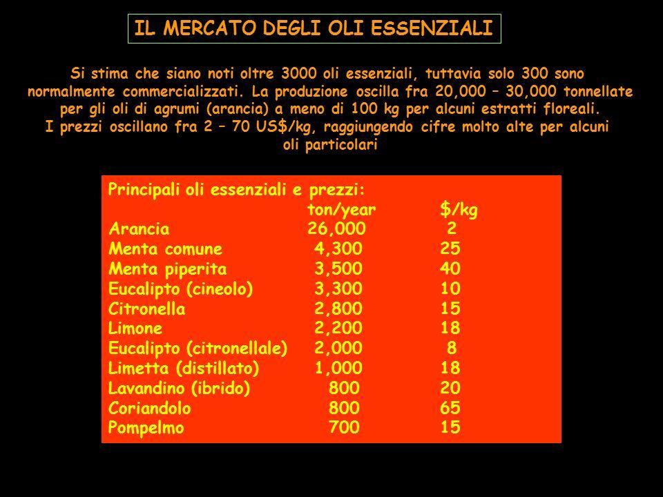 IL MERCATO DEGLI OLI ESSENZIALI Si stima che siano noti oltre 3000 oli essenziali, tuttavia solo 300 sono normalmente commercializzati. La produzione