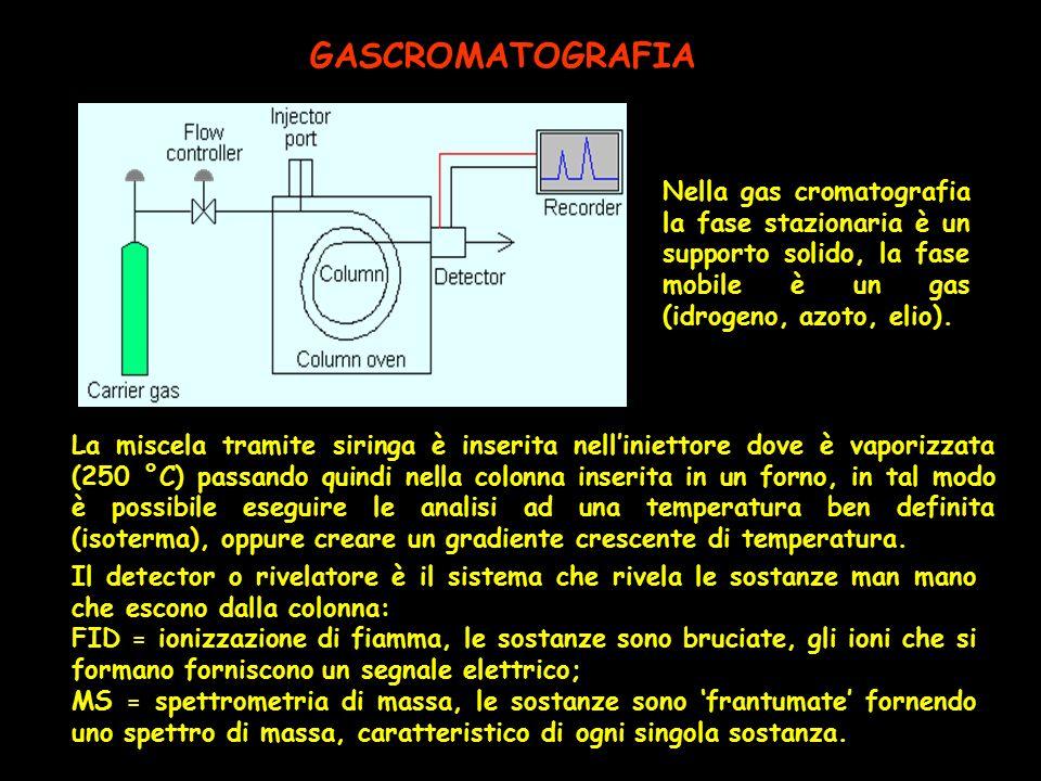 GASCROMATOGRAFIA Il detector o rivelatore è il sistema che rivela le sostanze man mano che escono dalla colonna: FID = ionizzazione di fiamma, le sost
