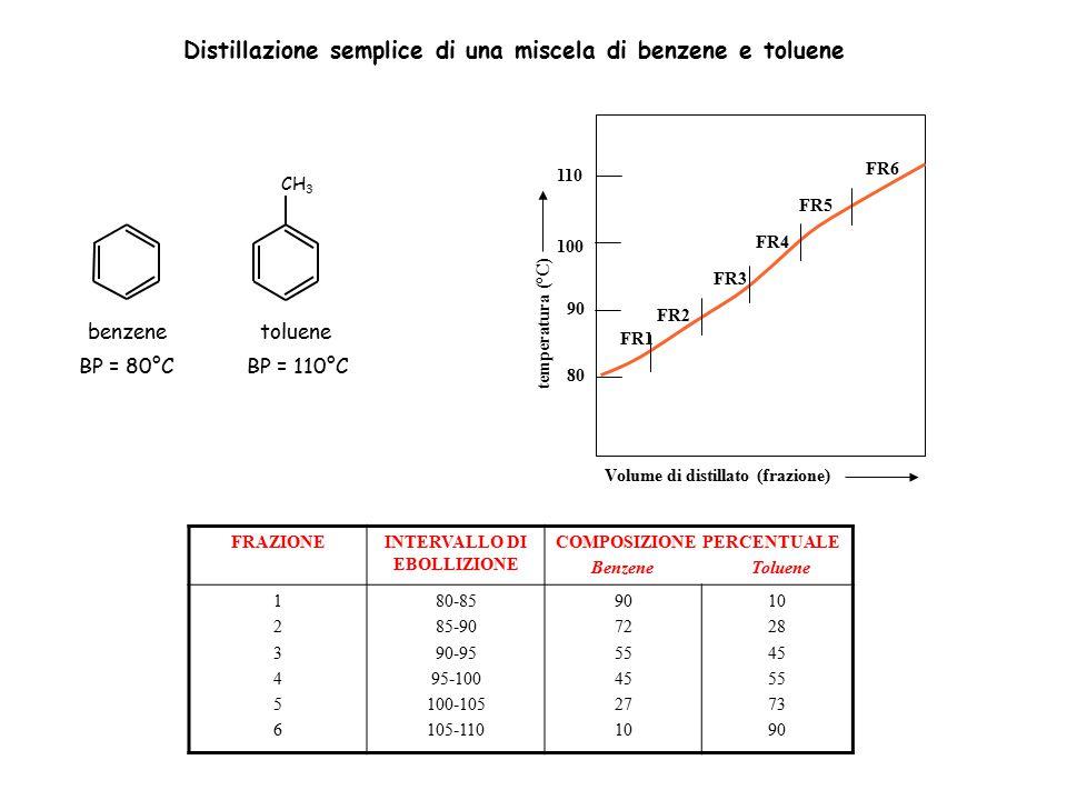 FR1 FR2 FR3 FR4 FR5 FR6 Volume di distillato (frazione) temperatura (°C) 80 90 100 110 FRAZIONEINTERVALLO DI EBOLLIZIONE COMPOSIZIONE PERCENTUALE Benz