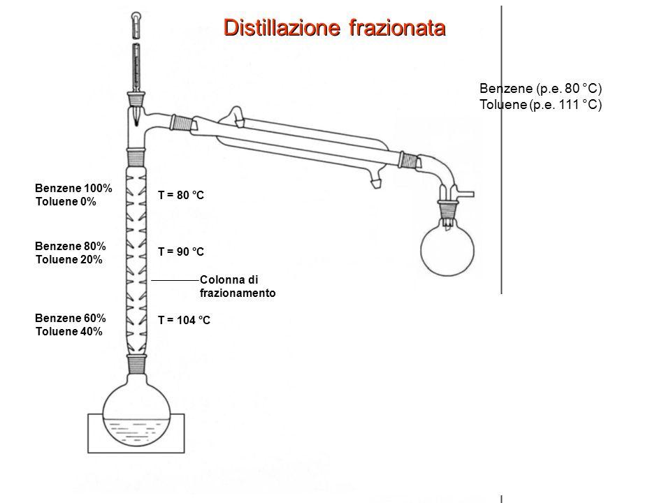 Colonna di frazionamento Distillazione frazionata Benzene (p.e. 80 °C) Toluene (p.e. 111 °C) T = 104 °C T = 90 °C T = 80 °C Benzene 100% Toluene 0% Be
