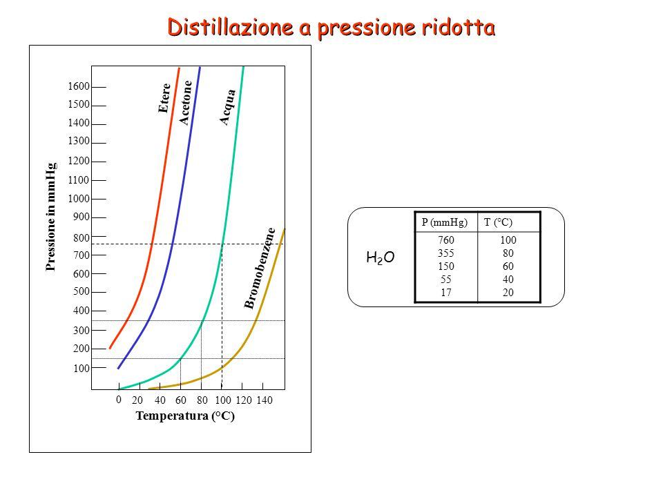 Etere Acetone Acqua Bromobenzene 0 20406080100120140 100 200 300 400 500 600 700 800 900 1000 1100 1200 1300 1400 1500 1600 Temperatura (°C) Pressione