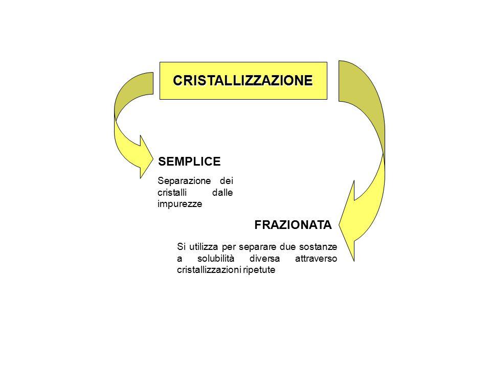 CRISTALLIZZAZIONE SEMPLICE FRAZIONATA Si utilizza per separare due sostanze a solubilità diversa attraverso cristallizzazioni ripetute Separazione dei