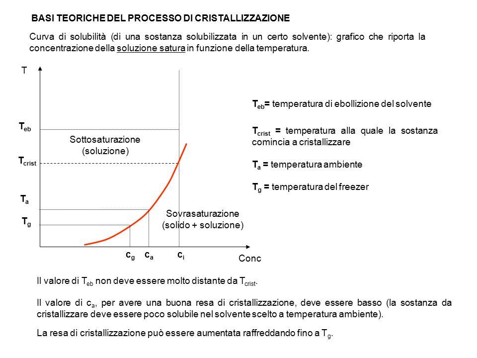 Conc T crist T eb T eb = temperatura di ebollizione del solvente T crist = temperatura alla quale la sostanza comincia a cristallizzare La resa di cri