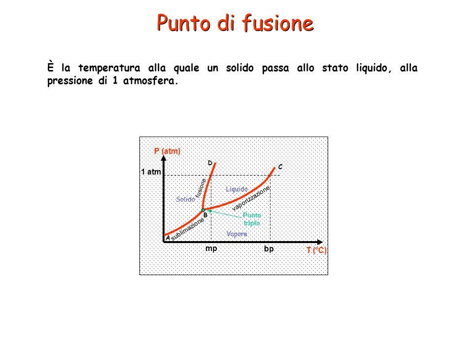 Punto di fusione È la temperatura alla quale un solido passa allo stato liquido, alla pressione di 1 atmosfera. Liquido Solido Vapore A B C D sublimaz